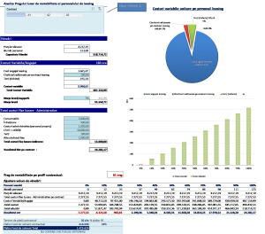 Analiza pragului lunar de rentabilitate al personalului de leasing