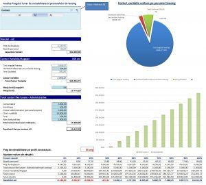 Optimizare marje de profit pentru servicii de manoperă pe categorii de personal